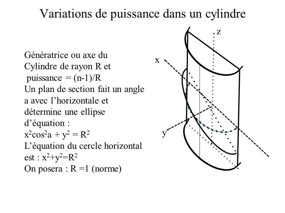 Variations de puissance dans un cylindre y x z Génératrice ou axe du Cylindre de rayon R et puissance = (n-1)/R Un plan de section fait un angle a ave
