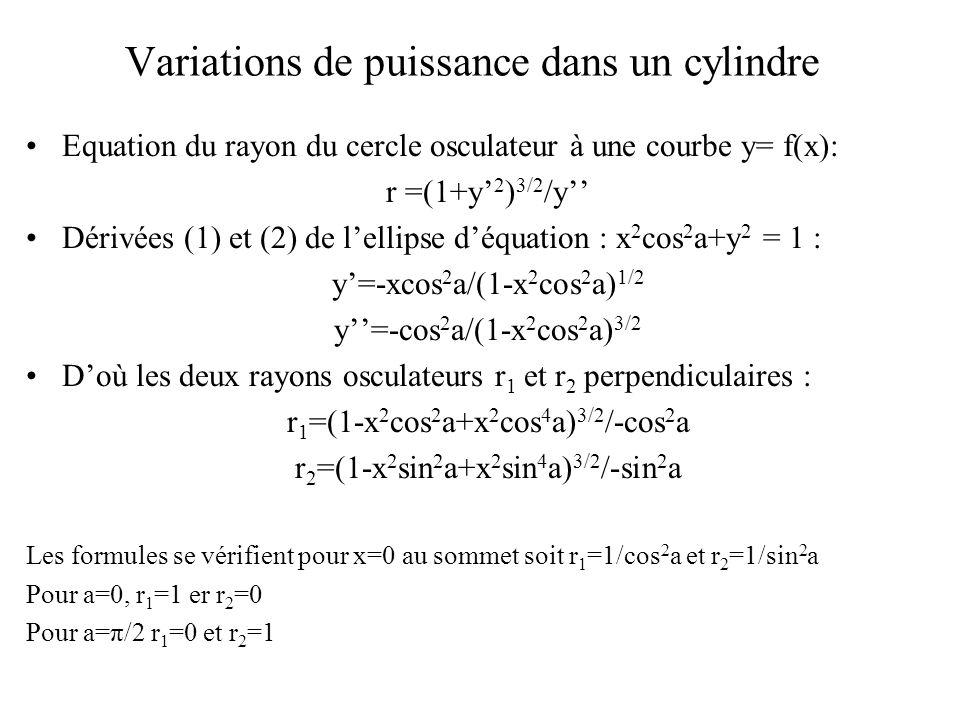 Variations de puissance dans un cylindre Equation du rayon du cercle osculateur à une courbe y= f(x): r =(1+y' 2 ) 3/2 /y'' Dérivées (1) et (2) de l'e