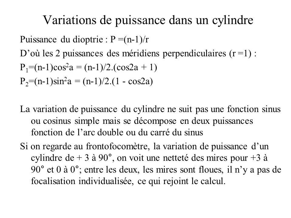 Variations de puissance dans un cylindre Puissance du dioptrie : P =(n-1)/r D'où les 2 puissances des méridiens perpendiculaires (r =1) : P 1 =(n-1)co