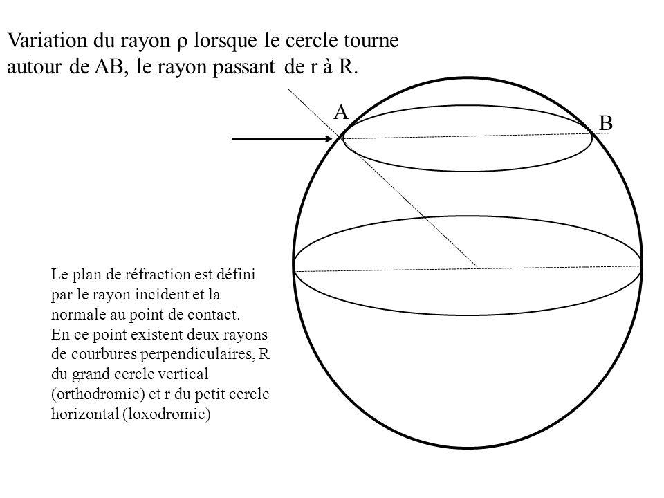 Le plan de réfraction est défini par le rayon incident et la normale au point de contact. En ce point existent deux rayons de courbures perpendiculair