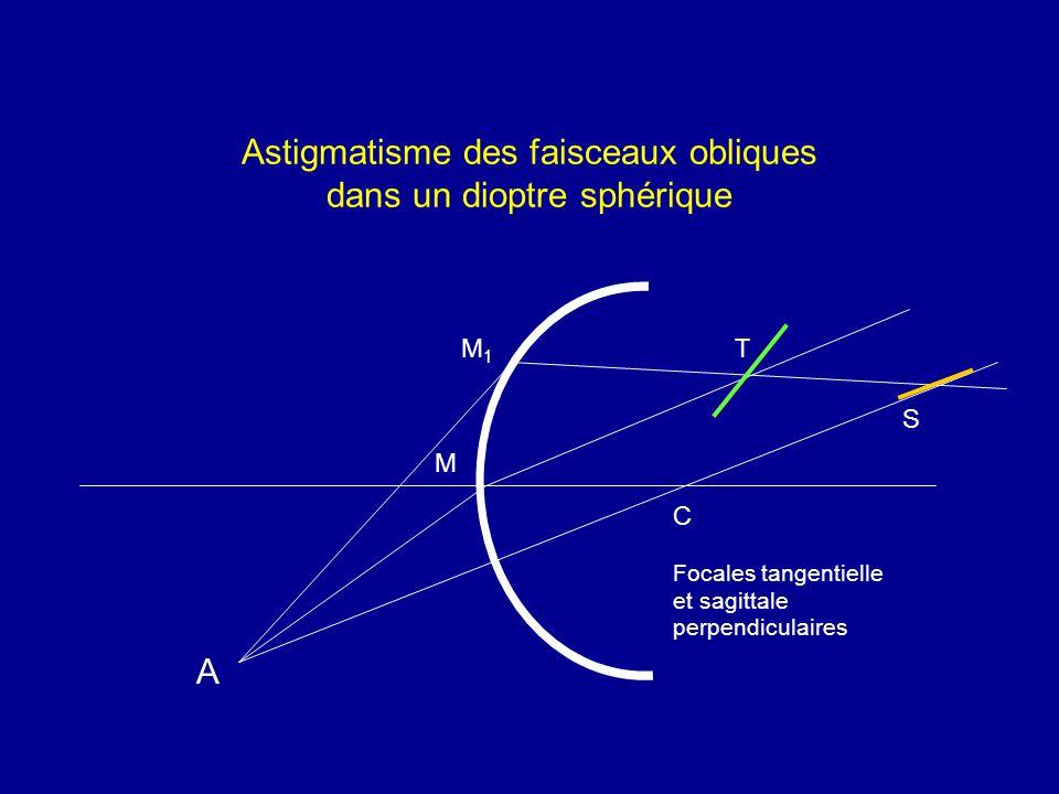 Astigmatisme des faisceaux obliques dans un dioptre sphérique A M1M1 M C T S Focales tangentielle et sagittale perpendiculaires