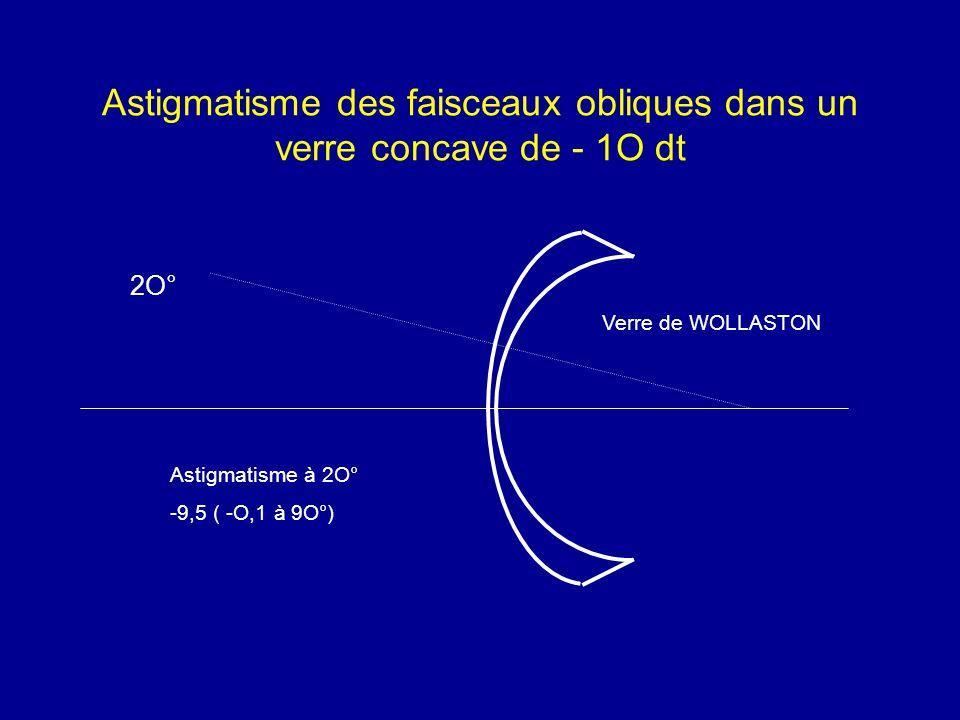 Astigmatisme des faisceaux obliques dans un verre concave de - 1O dt Verre de WOLLASTON Astigmatisme à 2O° -9,5 ( -O,1 à 9O°) 2O°