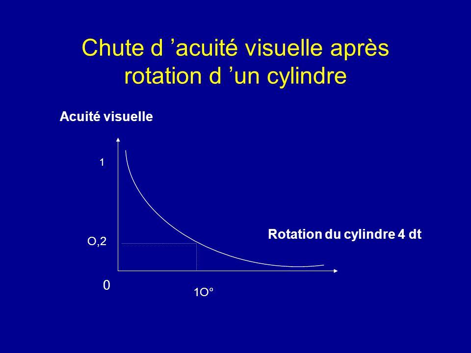 Chute d 'acuité visuelle après rotation d 'un cylindre Acuité visuelle Rotation du cylindre 4 dt 1 O,2 1O° 0