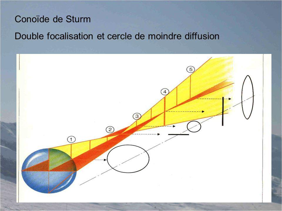 Conoïde de Sturm Double focalisation et cercle de moindre diffusion