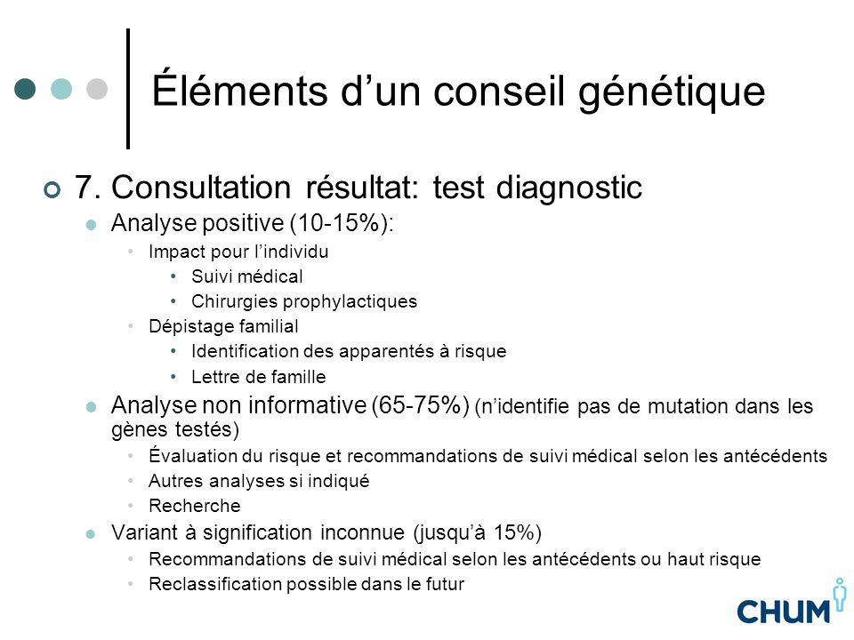 Éléments d'un conseil génétique 7. Consultation résultat: test diagnostic Analyse positive (10-15%): Impact pour l'individu Suivi médical Chirurgies p