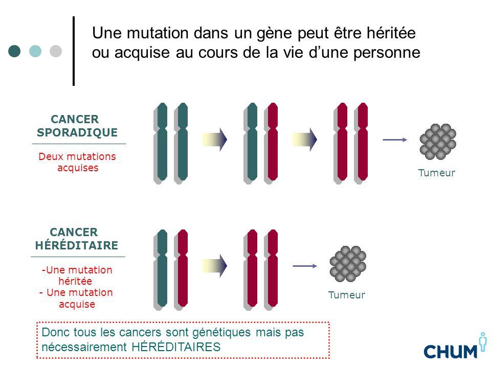 CANCER SPORADIQUE Deux mutations acquises Tumeur CANCER HÉRÉDITAIRE -Une mutation héritée - Une mutation acquise Tumeur Une mutation dans un gène peut