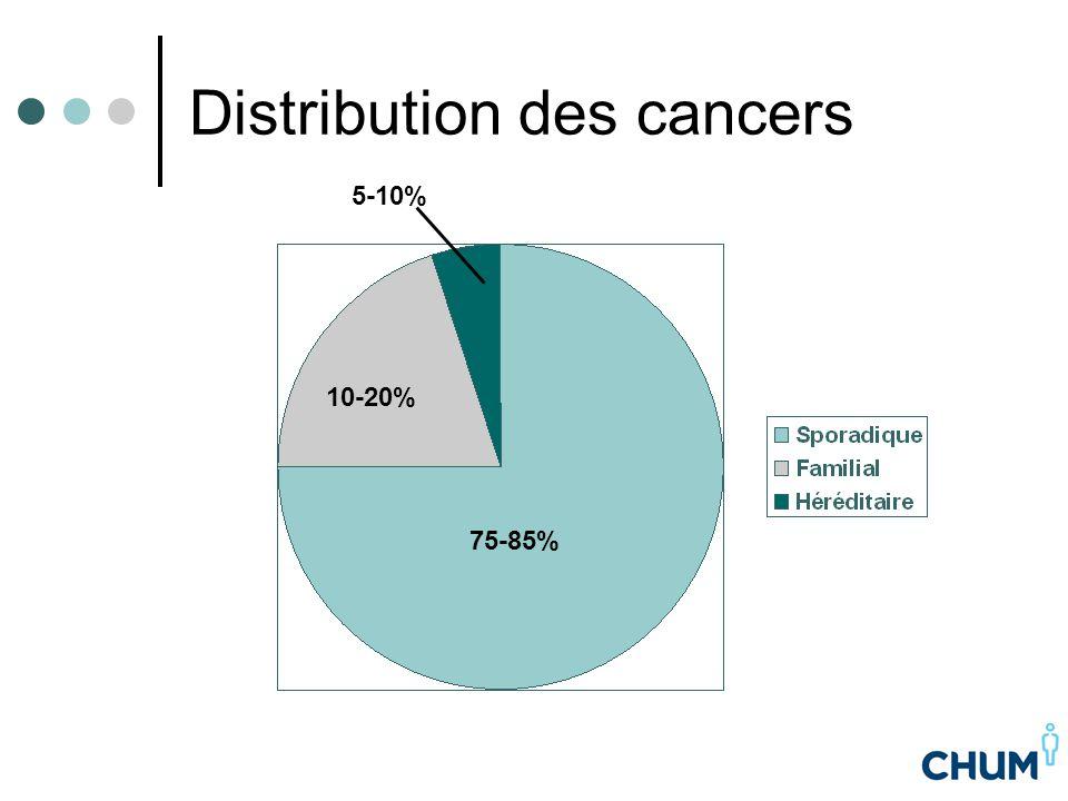 Syndrome de prédisposition au cancer du sein et de l'ovaire héréditaire (HBOC) Cancer du sein et de l'ovaire chez la femme Cancer du sein et prostate chez l'homme Environ 50% des cancers du sein héréditaires Gènes associés: BRCA1 et BRCA2 Transmission autosomique dominante Autant par l'homme que par la femme Probabilité de 50% pour les apparentés au premier degrés Les antécédents familiaux paternels sont tout aussi pertinents – même quand on parle de cancer du sein