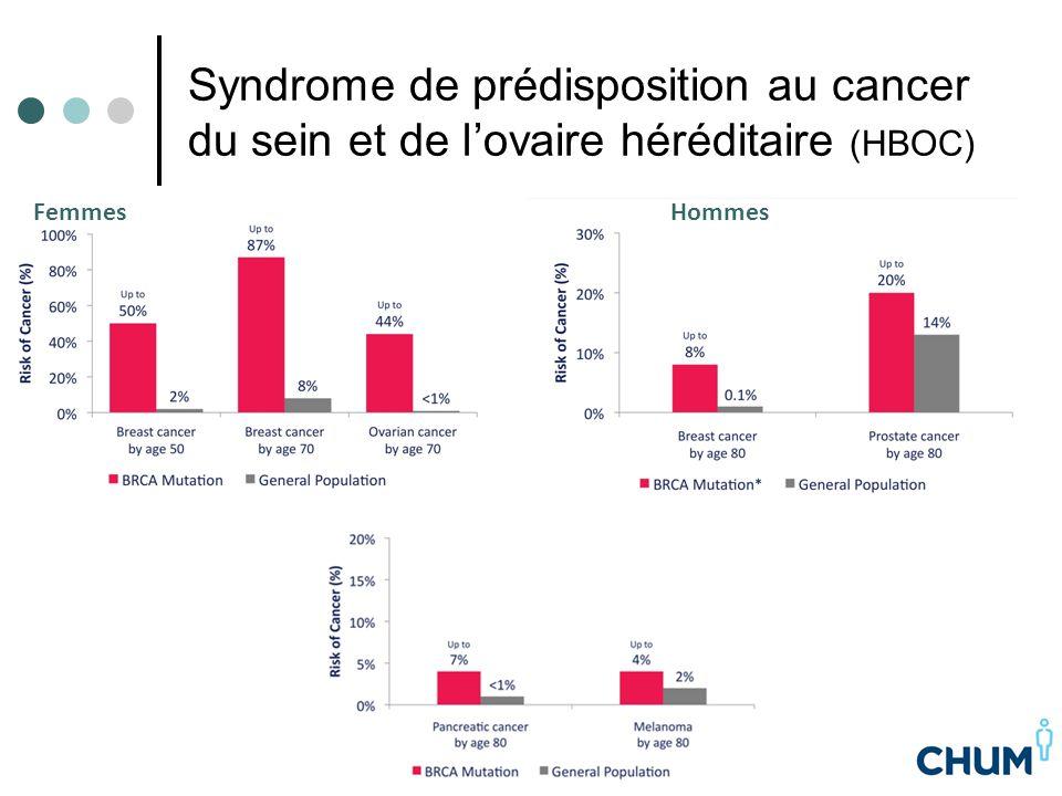 Syndrome de prédisposition au cancer du sein et de l'ovaire héréditaire (HBOC) FemmesHommes