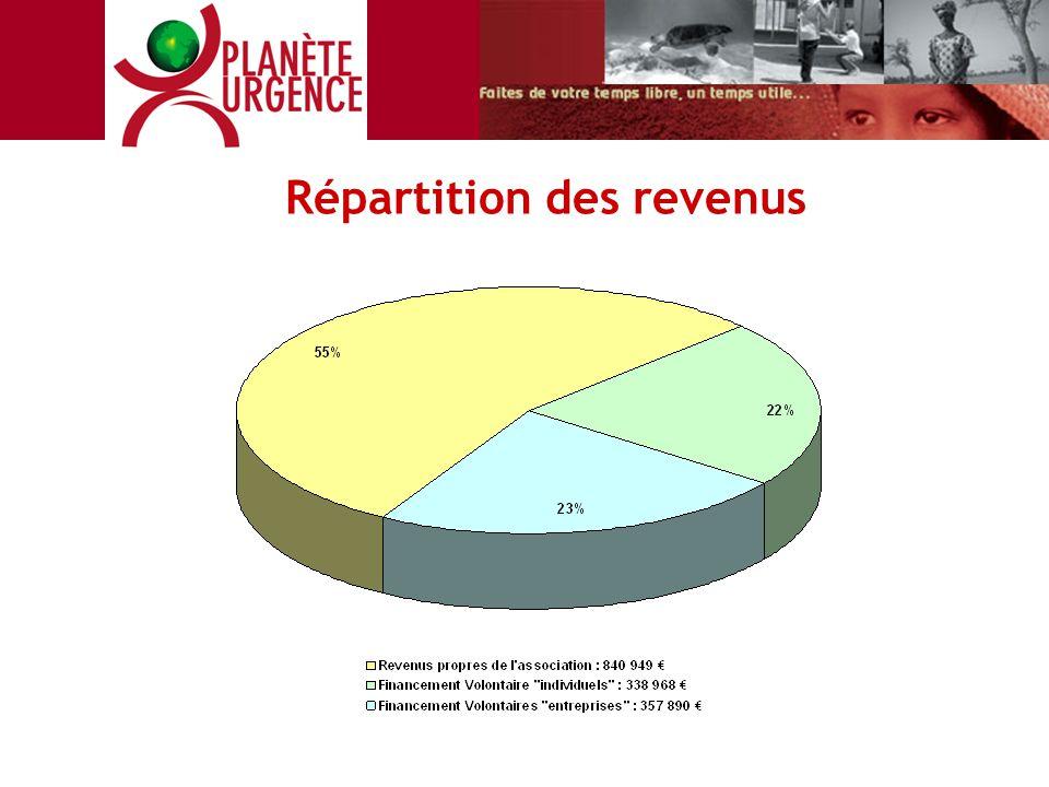Répartition des revenus