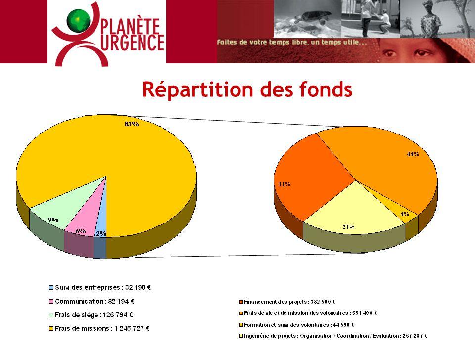 Répartition des fonds