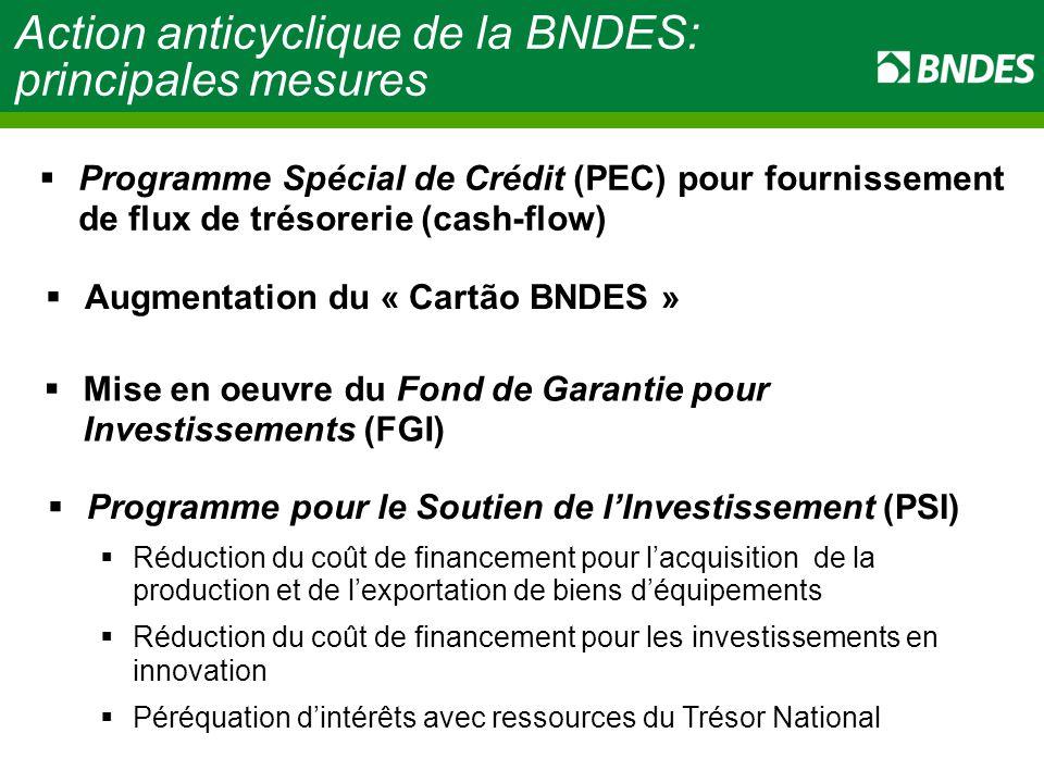 Action anticyclique de la BNDES: principales mesures  Programme pour le Soutien de l'Investissement (PSI)  Réduction du coût de financement pour l'acquisition de la production et de l'exportation de biens d'équipements  Réduction du coût de financement pour les investissements en innovation  Péréquation d'intérêts avec ressources du Trésor National  Augmentation du « Cartão BNDES »  Programme Spécial de Crédit (PEC) pour fournissement de flux de trésorerie (cash-flow)  Mise en oeuvre du Fond de Garantie pour Investissements (FGI)
