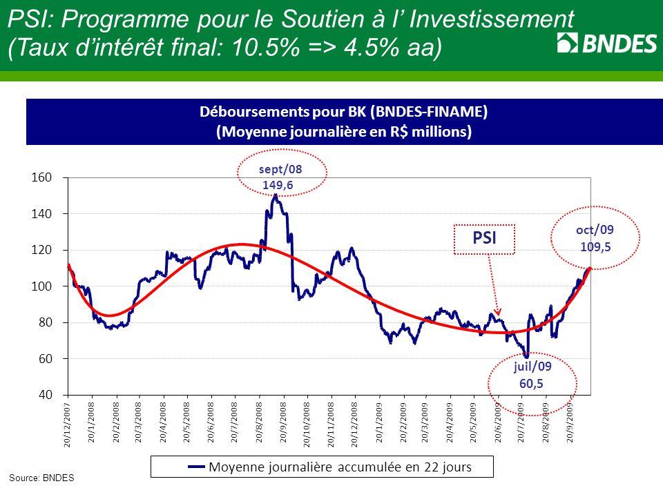 Source: BNDES Déboursements pour BK (BNDES-FINAME) (Moyenne journalière en R$ millions) PSI PSI: Programme pour le Soutien à l' Investissement (Taux d'intérêt final: 10.5% => 4.5% aa) oct/09 109,5 sept/08 149,6 juil/09 60,5 40 60 80 100 120 140 160 20/12/2007 20/1/200820/2/200820/3/200820/4/200820/5/200820/6/2008 20/7/200820/8/200820/9/2008 20/10/200820/11/200820/12/2008 20/1/200920/2/200920/3/200920/4/2009 20/5/200920/6/2009 20/7/2009 20/8/200920/9/2009 Moyenne journalière accumulée en 22 jours