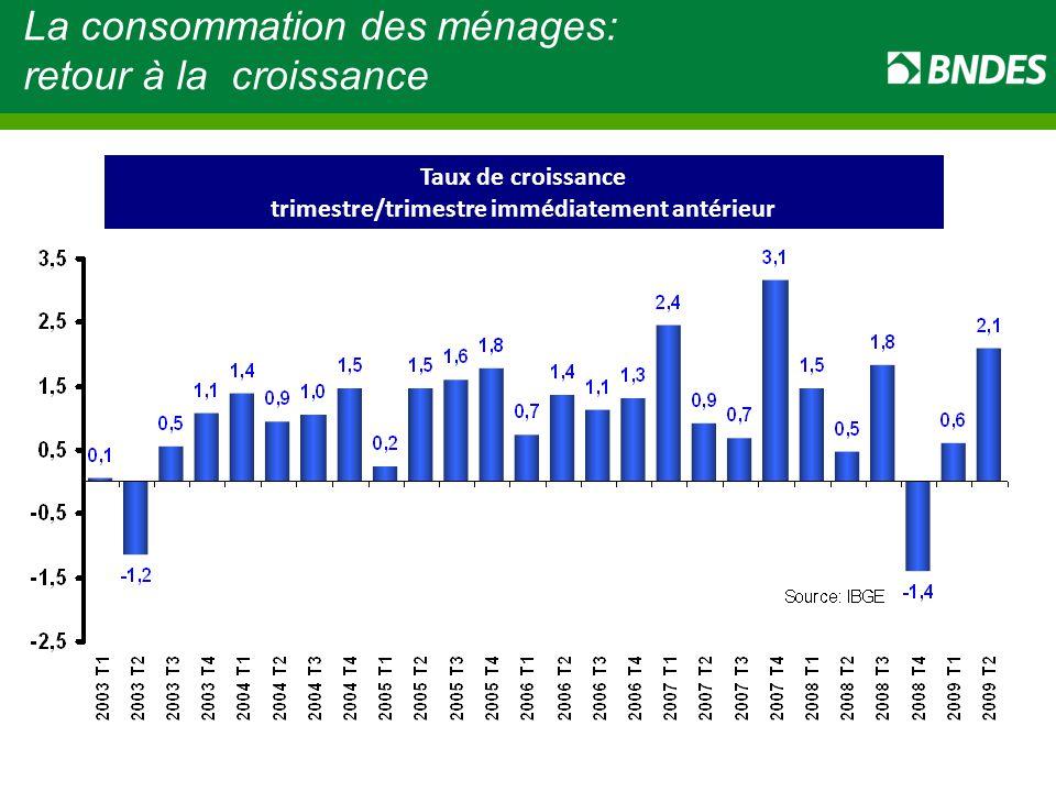 La consommation des ménages: retour à la croissance Taux de croissance trimestre/trimestre immédiatement antérieur