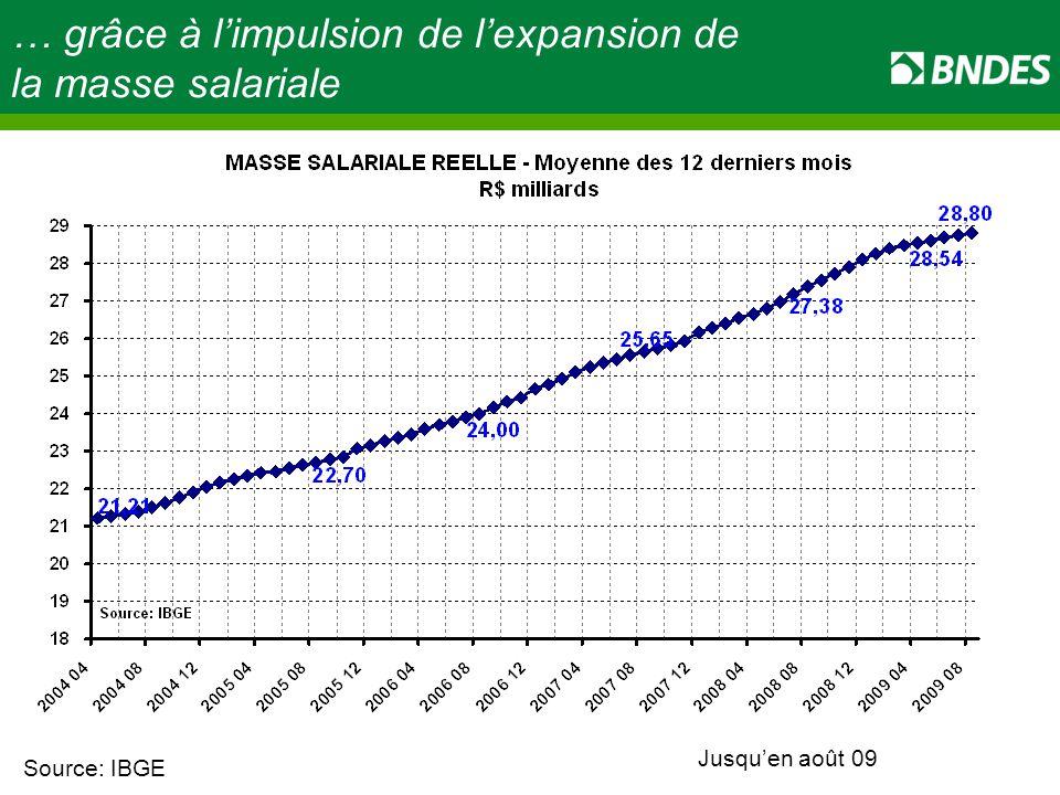 Source: IBGE … grâce à l'impulsion de l'expansion de la masse salariale Jusqu'en août 09