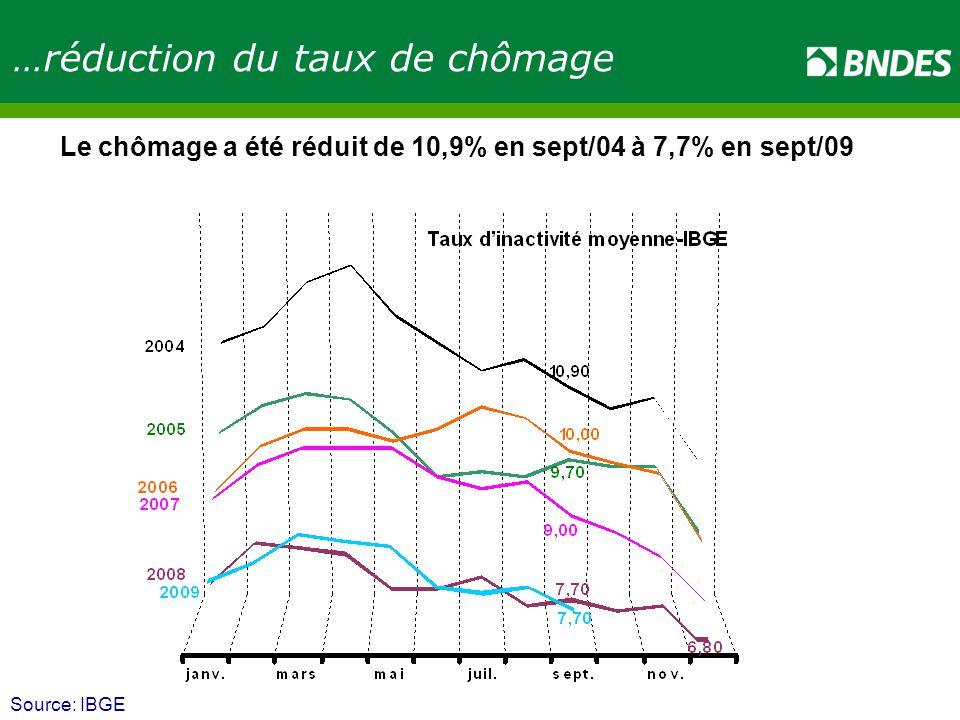 Source: IBGE …réduction du taux de chômage Le chômage a été réduit de 10,9% en sept/04 à 7,7% en sept/09