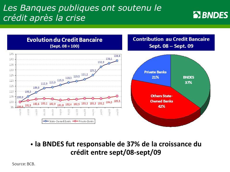 Source: BCB.Evolution du Credit Bancaire (Sept. 08 = 100) Contribution au Credit Bancaire Sept.