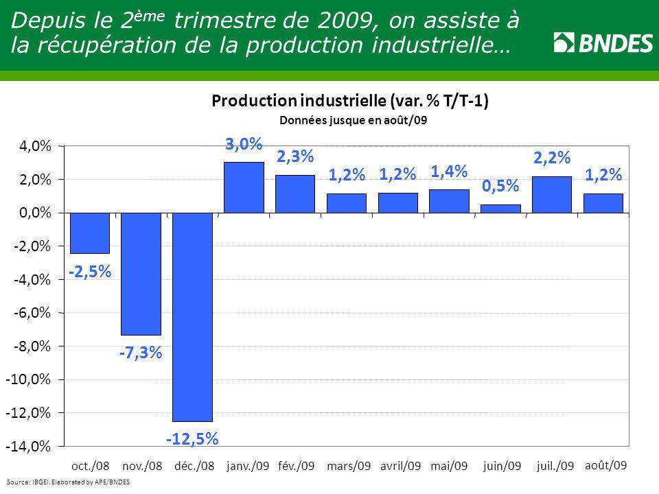 Depuis le 2 ème trimestre de 2009, on assiste à la récupération de la production industrielle… Source: IBGEI.