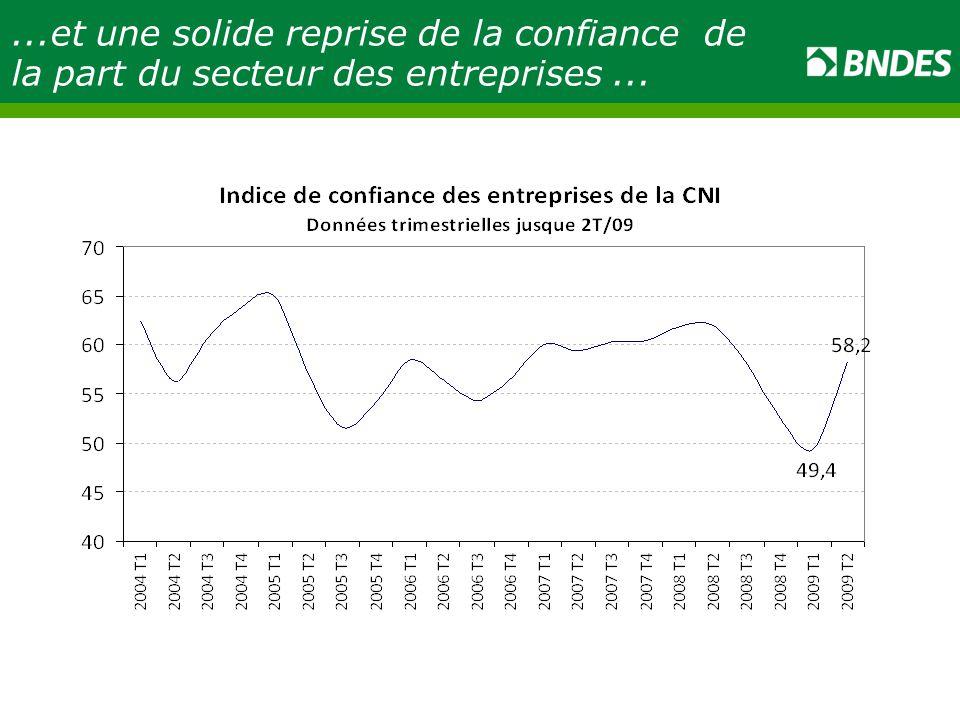 ...et une solide reprise de la confiance de la part du secteur des entreprises...