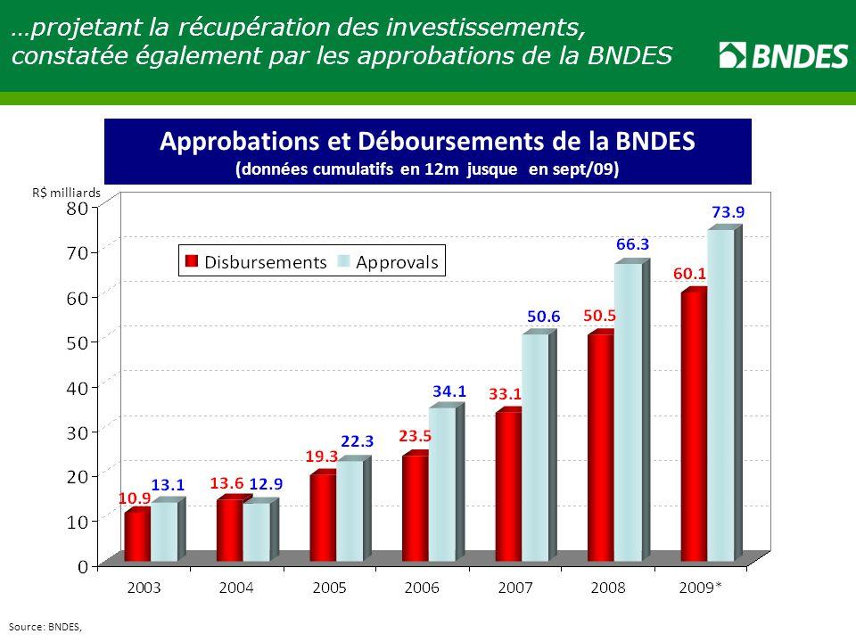 R$ milliards …projetant la récupération des investissements, constatée également par les approbations de la BNDES Approvals and Disbursements of the BNDES (data accumulated in 12 months up to September 09) Approbations et Déboursements de la BNDES (données cumulatifs en 12m jusque en sept/09) Source: BNDES,