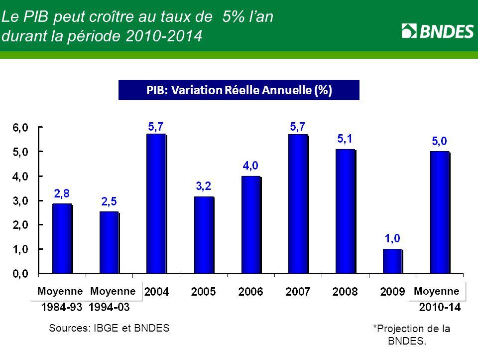 Le PIB peut croître au taux de 5% l'an durant la période 2010-2014 Fonte: IBGE.