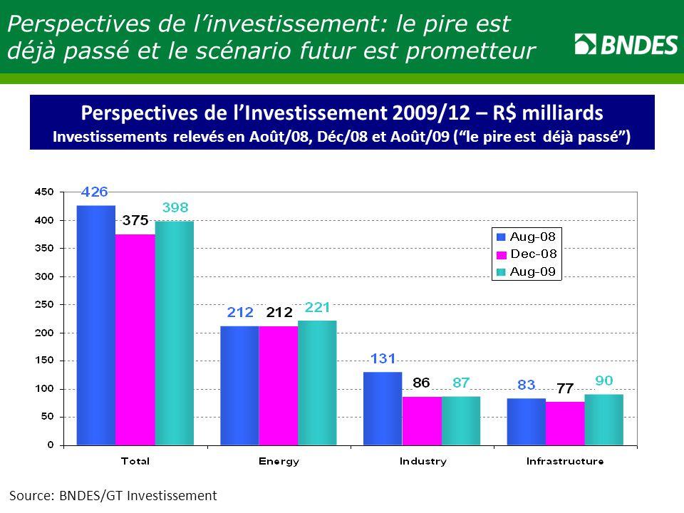 Source: BNDES/GT Investissement Perspectives de l'investissement: le pire est déjà passé et le scénario futur est prometteur Perspectives de l'Investissement 2009/12 – R$ milliards Investissements relevés en Août/08, Déc/08 et Août/09 ( le pire est déjà passé )