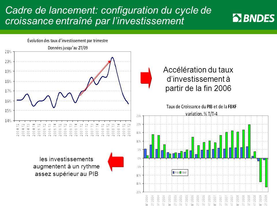 5 Cadre de lancement: configuration du cycle de croissance entraîné par l'investissement les investissements augmentent à un rythme assez supérieur au PIB Accélération du taux d'investissement à partir de la fin 2006