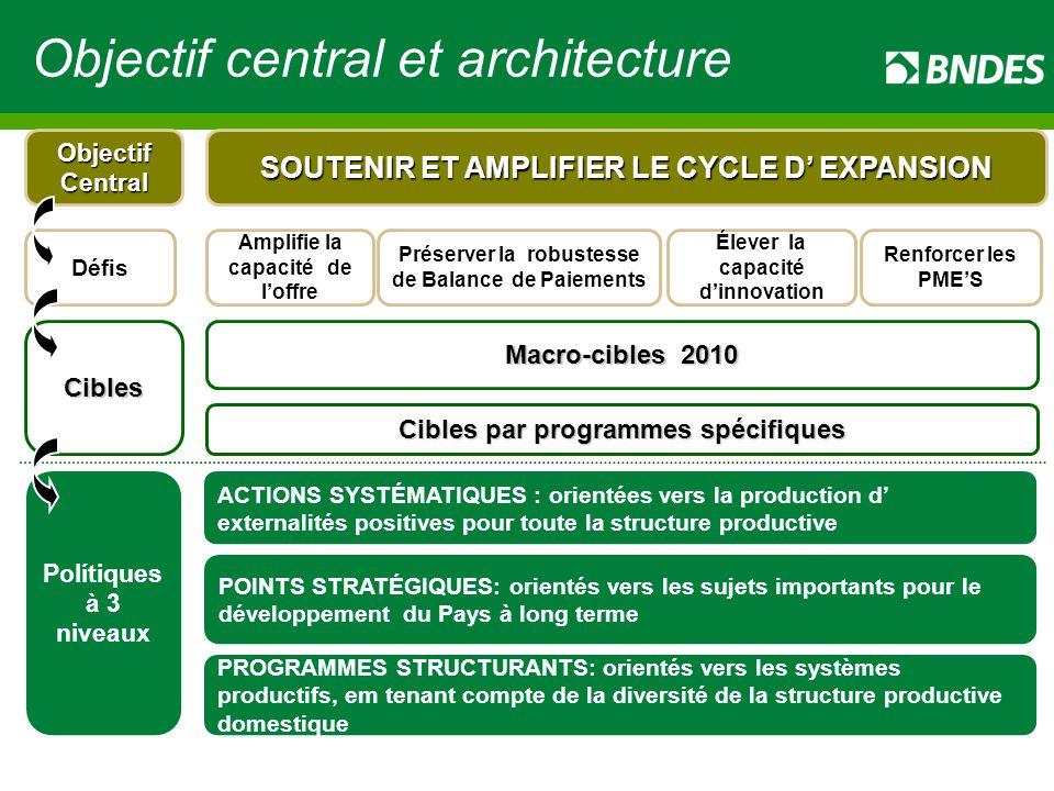 Amplifie la capacité de l'offre SOUTENIR ET AMPLIFIER LE CYCLE D' EXPANSION Préserver la robustesse de Balance de Paiements Élever la capacité d'innovation Renforcer les PME'S Objectif Central Défis Macro-cibles 2010 Cibles par programmes spécifiques Cibles ACTIONS SYSTÉMATIQUES : orientées vers la production d' externalités positives pour toute la structure productive POINTS STRATÉGIQUES: orientés vers les sujets importants pour le développement du Pays à long terme PROGRAMMES STRUCTURANTS: orientés vers les systèmes productifs, em tenant compte de la diversité de la structure productive domestique Polítiques à 3 niveaux Objectif central et architecture