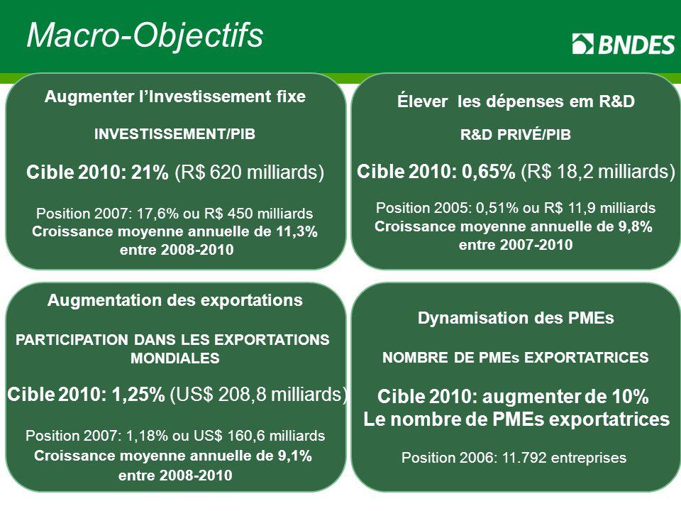 Macro-Objectifs Dynamisation des PMEs NOMBRE DE PMEs EXPORTATRICES Cible 2010: augmenter de 10% Le nombre de PMEs exportatrices Position 2006: 11.792 entreprises Augmentation des exportations PARTICIPATION DANS LES EXPORTATIONS MONDIALES Cible 2010: 1,25% (US$ 208,8 milliards) Position 2007: 1,18% ou US$ 160,6 milliards Croissance moyenne annuelle de 9,1% entre 2008-2010 Augmenter l'Investissement fixe INVESTISSEMENT/PIB Cible 2010: 21% (R$ 620 milliards) Position 2007: 17,6% ou R$ 450 milliards Croissance moyenne annuelle de 11,3% entre 2008-2010 Élever les dépenses em R&D R&D PRIVÉ/PIB Cible 2010: 0,65% (R$ 18,2 milliards) Position 2005: 0,51% ou R$ 11,9 milliards Croissance moyenne annuelle de 9,8% entre 2007-2010 7