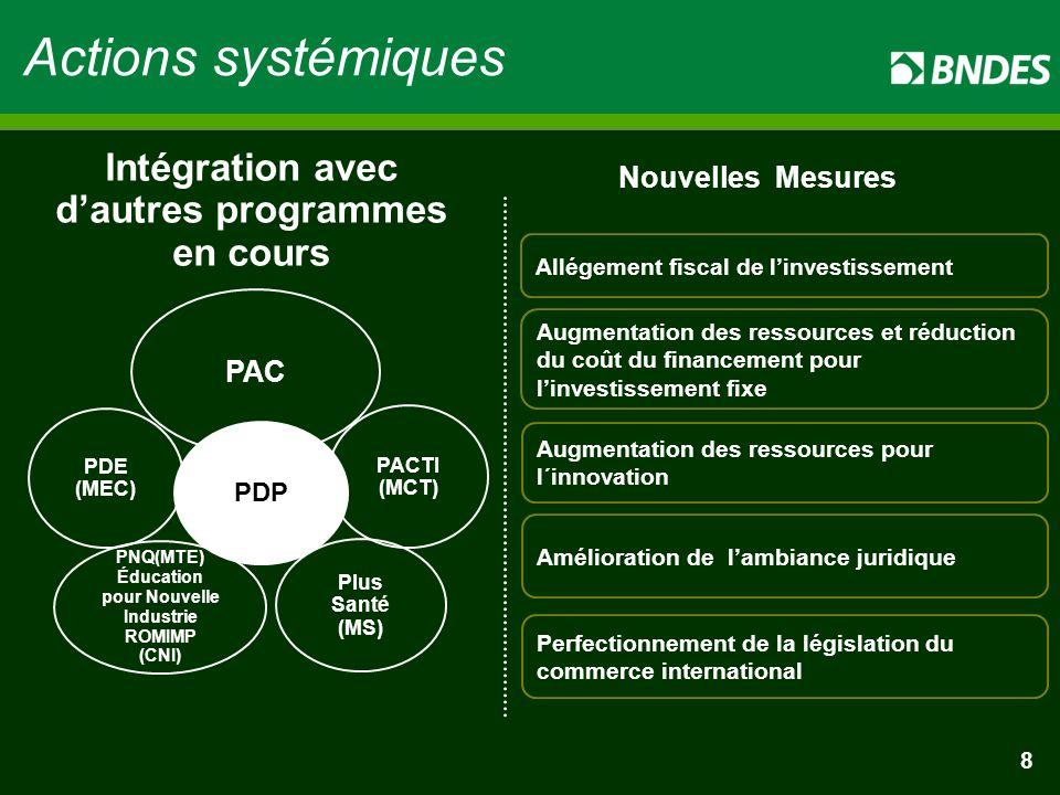 8 Actions systémiques Intégration avec d'autres programmes en cours Amélioration de l'ambiance juridique Nouvelles Mesures Allégement fiscal de l'investissement Augmentation des ressources et réduction du coût du financement pour l'investissement fixe Augmentation des ressources pour l´innovation Perfectionnement de la législation du commerce international 8 PNQ(MTE) Éducation pour Nouvelle Industrie ROMIMP (CNI) Plus Santé (MS) PACTI (MCT) PDE (MEC) PDP PAC