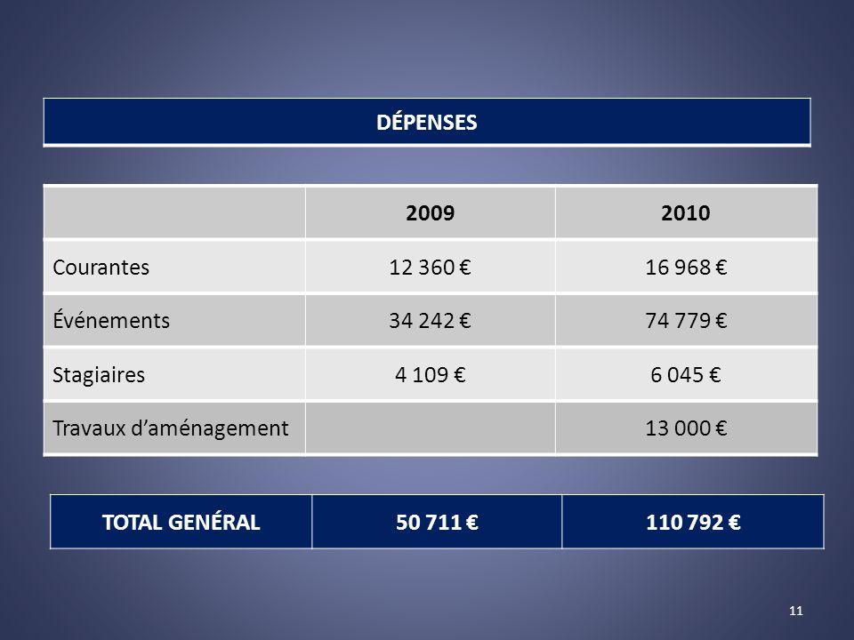 DÉPENSES 20092010 Courantes12 360 €16 968 € Événements34 242 €74 779 € Stagiaires4 109 €6 045 € Travaux d'aménagement13 000 € TOTAL GENÉRAL50 711 €110 792 € 11