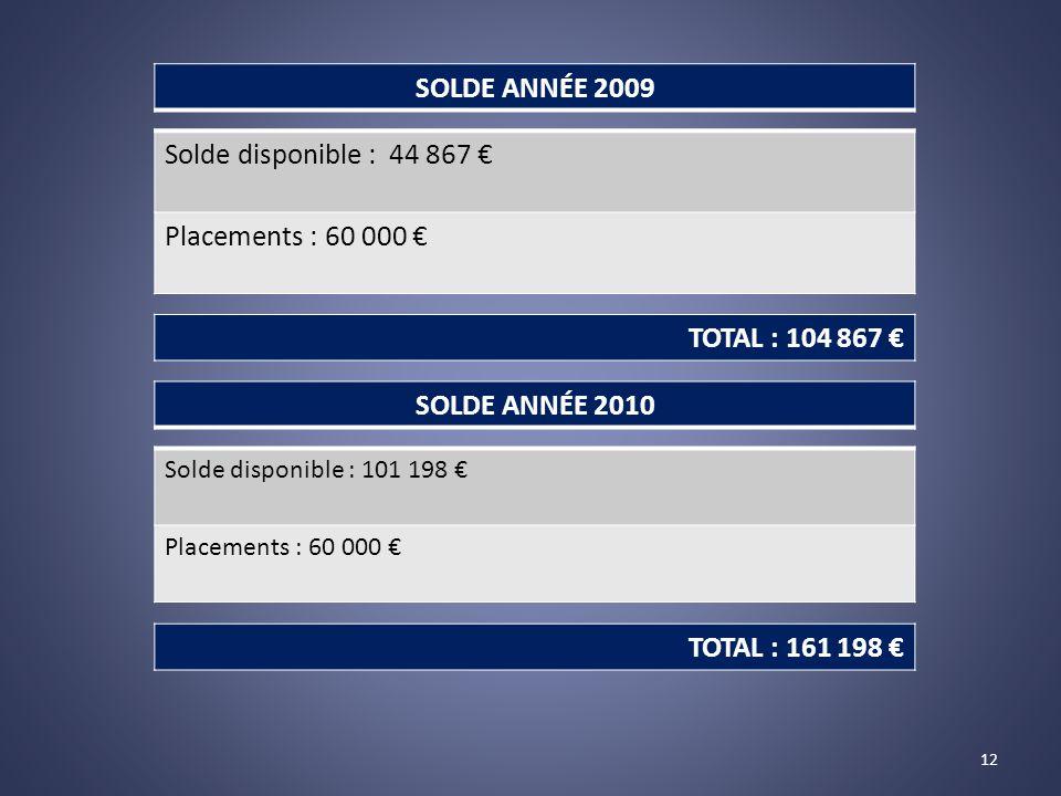 Solde disponible : 44 867 € Placements : 60 000 € Solde disponible : 101 198 € Placements : 60 000 € SOLDE ANNÉE 2010 SOLDE ANNÉE 2009 12 TOTAL : 104