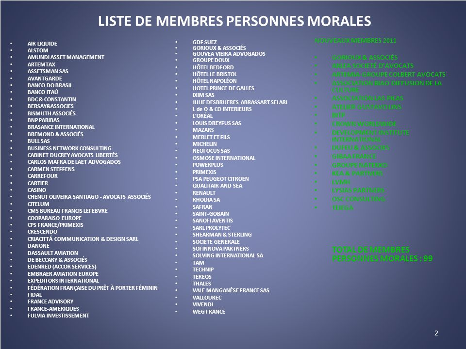 LISTE DE MEMBRES PERSONNES MORALES AIR LIQUIDE ALSTOM AMUNDI ASSET MANAGEMENT ARTEMTAX ASSETSMAN SAS AVANTGARDE BANCO DO BRASIL BANCO ITAÚ BDC & CONSTANTIN BERSAY&ASSOCIES BISMUTH ASSOCIÉS BNP PARIBAS BRASANCE INTERNATIONAL BREMOND & ASSOCIÉS BULL SAS BUSINESS NETWORK CONSULTING CABINET DUCREY AVOCATS LIBERTÉS CARLOS MAFRA DE LAET ADVOGADOS CARMEN STEFFENS CARREFOUR CARTIER CASINO CHENUT OLIVEIRA SANTIAGO - AVOCATS ASSOCIÉS CITELUM CMS BUREAU FRANCIS LEFEBVRE COOPARAISO EUROPE CPS FRANCE/PRIMEXIS CRESCENDO CRIACITTÁ COMMUNICATION & DESIGN SARL DANONE DASSAULT AVIATION DE BECCARY & ASSOCIÉS EDENRED (ACCOR SERVICES) EMBRAER AVIATION EUROPE EXPEDITORS INTERNATIONAL FÉDÉRATION FRANÇAISE DU PRÊT À PORTER FÉMININ FIDAL FRANCE ADVISORY FRANCE-AMERIQUES FULVIA INVESTISSEMENT GDF SUEZ GORIOUX & ASSOCIÉS GOUVEA VIEIRA ADVOGADOS GROUPE DOUX HÔTEL BEDFORD HÔTEL LE BRISTOL HÔTEL NAPOLÉON HOTEL PRINCE DE GALLES IXIM SAS JULIE DESBRUERES-ABRASSART SELARL L de O & CO INTERIEURS L'ORÉAL LOUIS DREYFUS SAS MAZARS MERLET ET FILS MICHELIN NEOFOCUS SAS OSMOSE INTERNATIONAL POWERPLUS PRIMEXIS PSA PEUGEOT CITROEN QUALITAIR AND SEA RENAULT RHODIA SA SAFRAN SAINT-GOBAIN SANOFI AVENTIS SARL PROLYTEC SHEARMAN & STERLING SOCIETE GENERALE SOFINNOVA PARTNERS SOLVING INTERNATIONAL SA TAM TECHNIP TEREOS THALES VALE MANGANÈSE FRANCE SAS VALLOUREC VIVENDI WEG FRANCE 2 NOUVEAUX MEMBRES 2011 GORIOUX & ASSOCIÉS AKLEA SOCIETÉ D'AVOCATS ARTEMIA-GROUPE COLBERT AVOCATS ASSOCIATION BIAO DIFFUSION DE LA CULTURE ASSOCIATION LAS PILAS ATELIER GUSTAVO LINS BITP CROWN WORLDWIDE DEVELOPMENT INSTITUTE INTERNATIONAL DUFEU & ASSOCIES GIBAA FRANCE GROUPE NATEKKO KEA & PARTNERS LVMH LYSIAS PARTNERS OSC CONSULTING TEIEGA TOTAL DE MEMBRES PERSONNES MORALES : 99