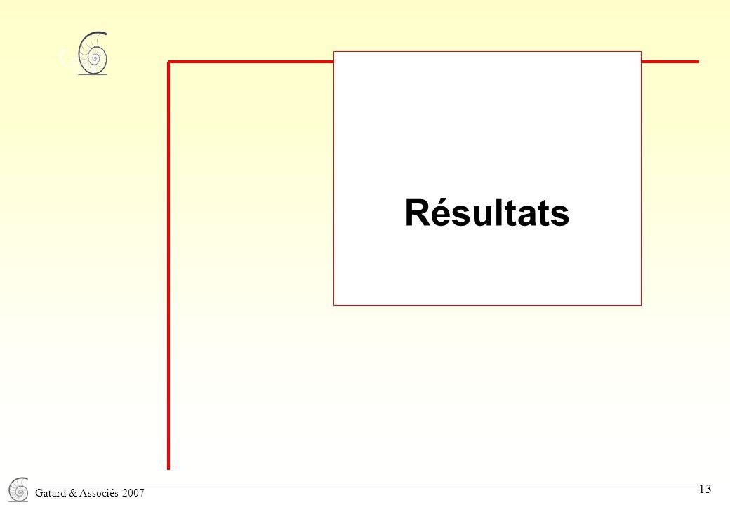 Gatard & Associés 2007 13 Résultats