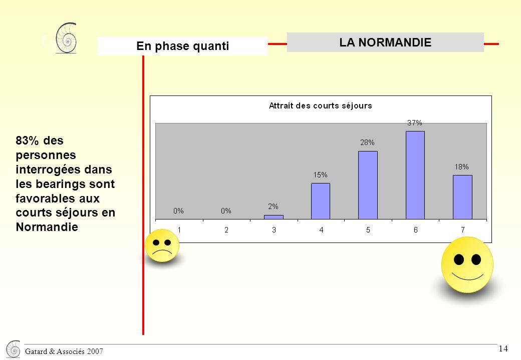 Gatard & Associés 2007 14 83% des personnes interrogées dans les bearings sont favorables aux courts séjours en Normandie En phase quanti LA NORMANDIE
