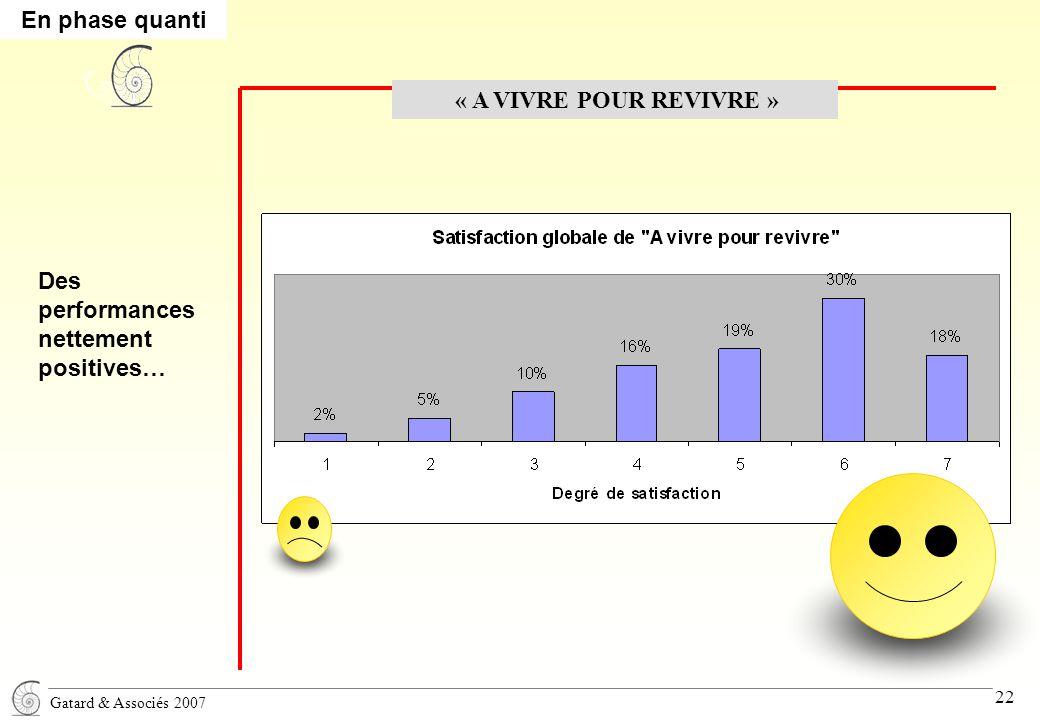 Gatard & Associés 2007 22 « A VIVRE POUR REVIVRE » Des performances nettement positives… En phase quanti
