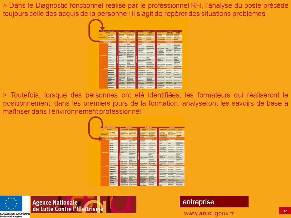 32 entreprise www.anlci.gouv.fr > Dans le Diagnostic fonctionnel réalisé par le professionnel RH, l'analyse du poste précède toujours celle des acquis