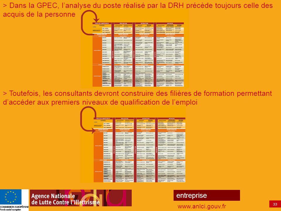 33 entreprise www.anlci.gouv.fr > Dans la GPEC, l'analyse du poste réalisé par la DRH précède toujours celle des acquis de la personne > Toutefois, le
