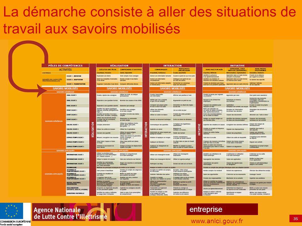 35 entreprise www.anlci.gouv.fr La démarche consiste à aller des situations de travail aux savoirs mobilisés