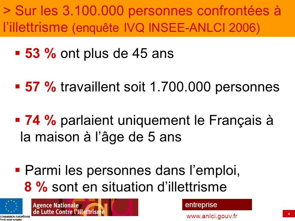 4 entreprise www.anlci.gouv.fr > Sur les 3.100.000 personnes confrontées à l'illettrisme (enquête IVQ INSEE-ANLCI 2006)  53 % ont plus de 45 ans  57