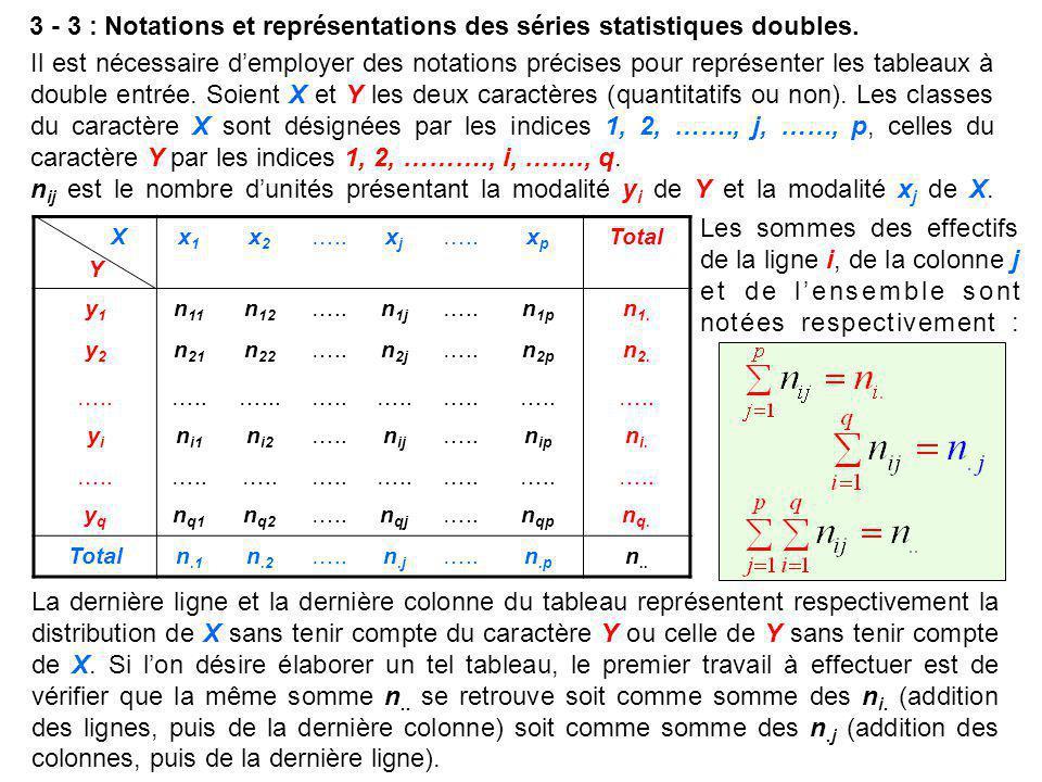 3 - 3 : Notations et représentations des séries statistiques doubles. Il est nécessaire d'employer des notations précises pour représenter les tableau
