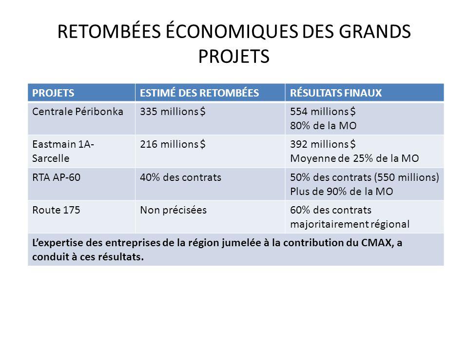 RETOMBÉES ÉCONOMIQUES DES GRANDS PROJETS :a PROJETSESTIMÉ DES RETOMBÉESRÉSULTATS FINAUX Centrale Péribonka335 millions $554 millions $ 80% de la MO Eastmain 1A- Sarcelle 216 millions $392 millions $ Moyenne de 25% de la MO RTA AP-6040% des contrats50% des contrats (550 millions) Plus de 90% de la MO Route 175Non précisées60% des contrats majoritairement régional L'expertise des entreprises de la région jumelée à la contribution du CMAX, a conduit à ces résultats.