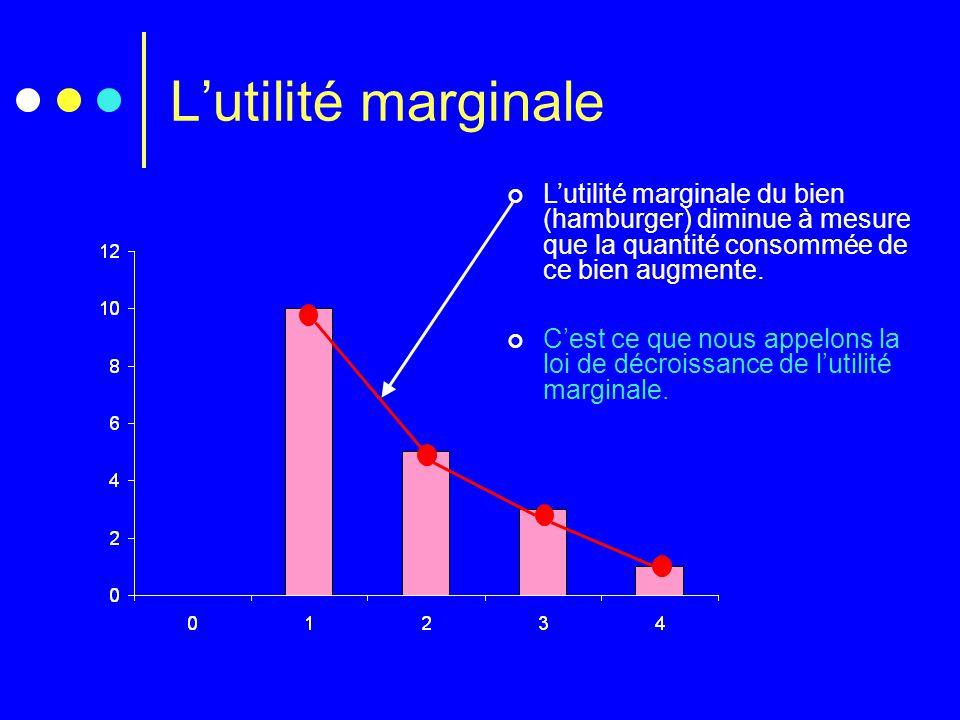 L'utilité marginale L'utilité marginale du bien (hamburger) diminue à mesure que la quantité consommée de ce bien augmente. C'est ce que nous appelons