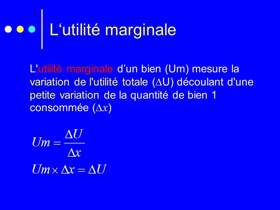 L'utilité marginale L'utilité marginale d'un bien (Um) mesure la variation de l'utilité totale (  U) découlant d'une petite variation de la quantité