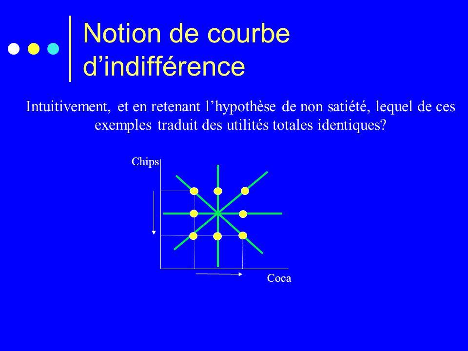Notion de courbe d'indifférence Chips Coca Intuitivement, et en retenant l'hypothèse de non satiété, lequel de ces exemples traduit des utilités total