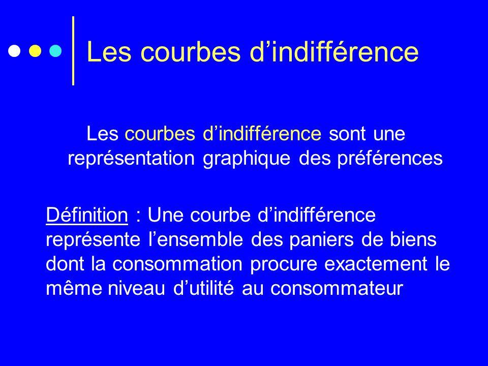 Les courbes d'indifférence sont une représentation graphique des préférences Définition : Une courbe d'indifférence représente l'ensemble des paniers