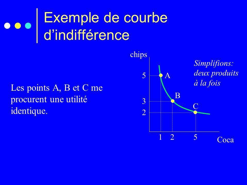 Exemple de courbe d'indifférence chips Coca 3 2 2 5 5 1 A B C Les points A, B et C me procurent une utilité identique. Simplifions: deux produits à la