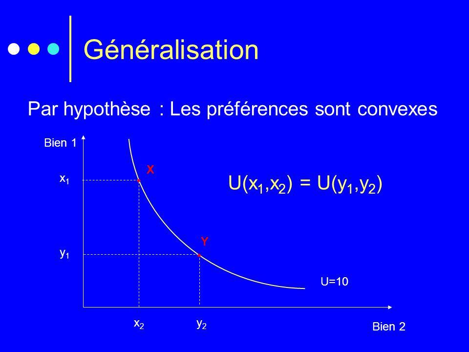 Généralisation Par hypothèse : Les préférences sont convexes Bien 1 Bien 2 U=10 y1y1 y2y2  Y x1x1 x2x2  X U(x 1,x 2 ) = U(y 1,y 2 )