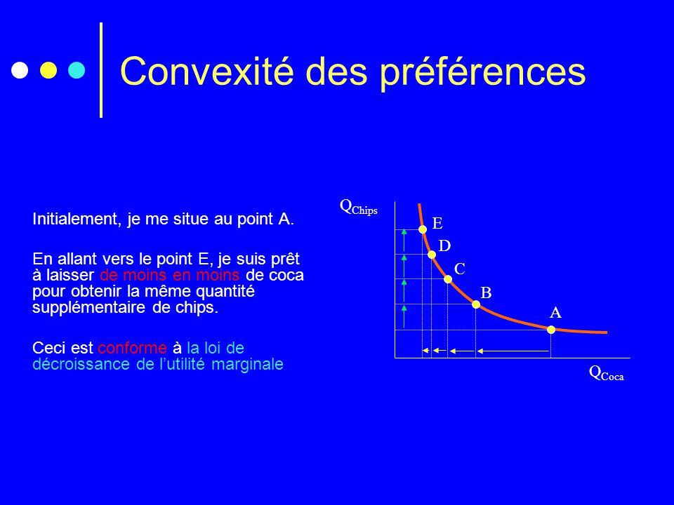 Convexité des préférences Q Chips Q Coca A B C D E Initialement, je me situe au point A. En allant vers le point E, je suis prêt à laisser de moins en