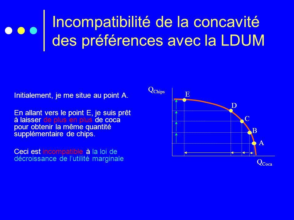 Incompatibilité de la concavité des préférences avec la LDUM Q Chips Q Coca A B C D E Initialement, je me situe au point A. En allant vers le point E,