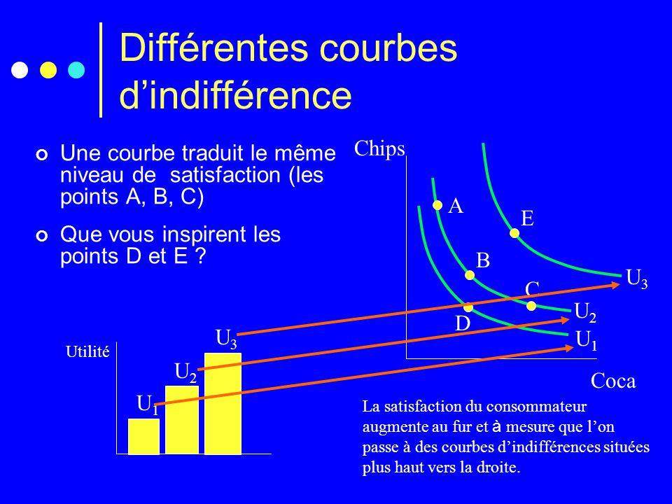 Différentes courbes d'indifférence Une courbe traduit le même niveau de satisfaction (les points A, B, C) Chips Coca A C B D E Utilité U1U1 U2U2 U3U3
